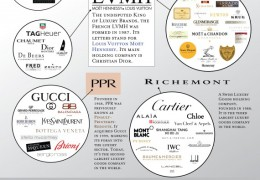 World of Luxury brands [infographic]